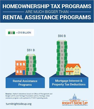 Homeownership tax programs are much bigger than rental asssitance programs